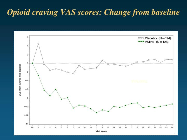 Opioid craving VAS scores: Change from baseline