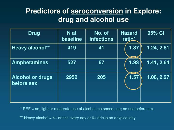 Predictors of seroconversion in explore drug and alcohol use