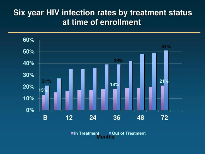 Six year HIV infection rates by treatment status