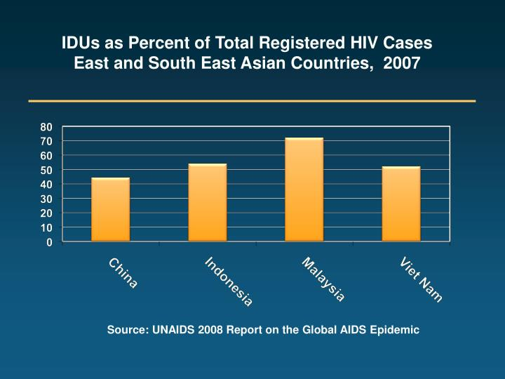 IDUs as Percent of Total Registered HIV Cases