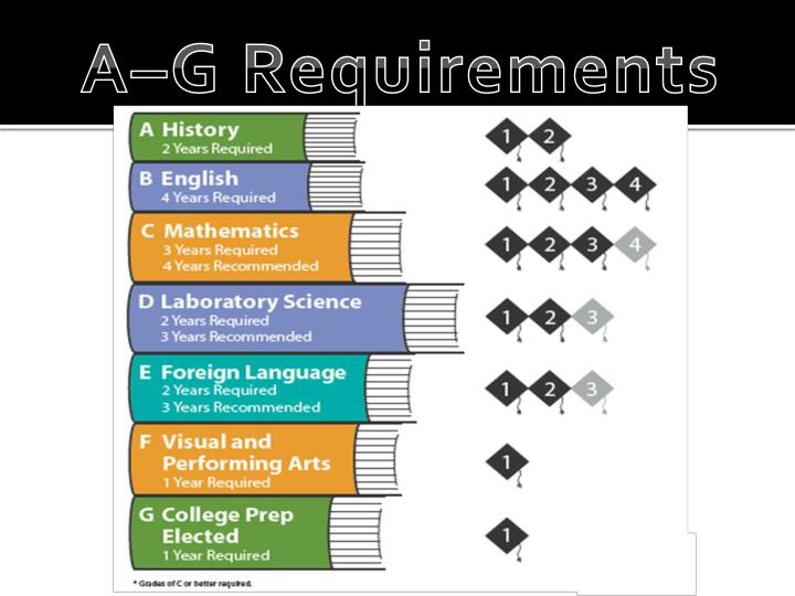 A–G Requirements