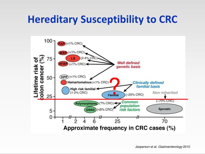 Hereditary Susceptibility to CRC