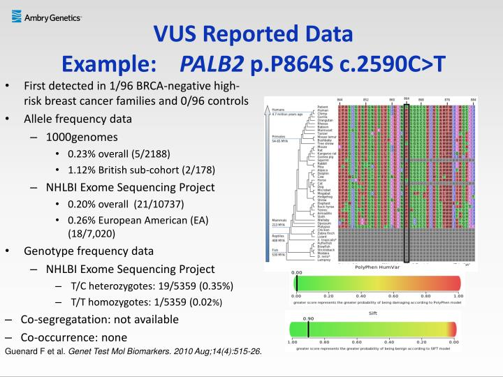 VUS Reported Data