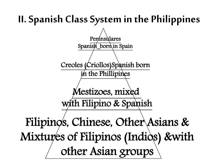 II. Spanish Class System in the Philippines