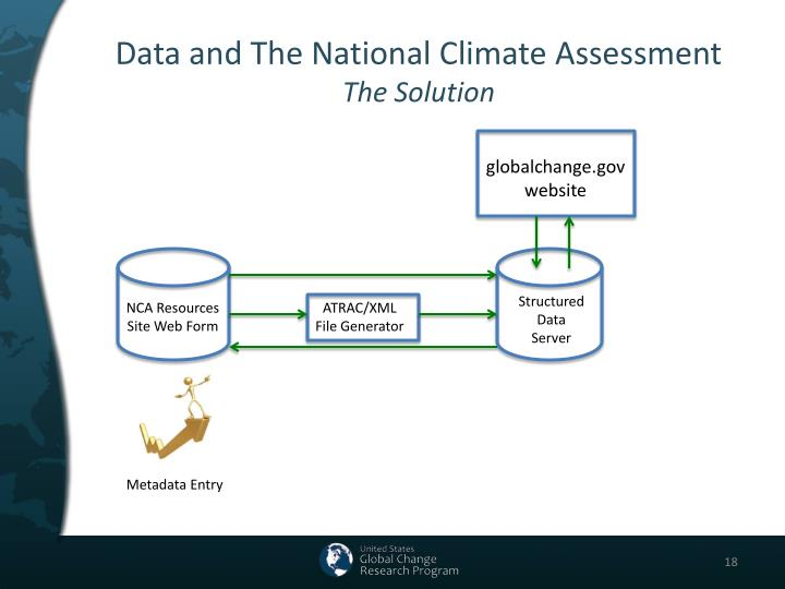Data and The National Climate Assessment
