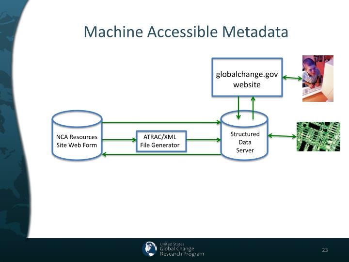 Machine Accessible Metadata