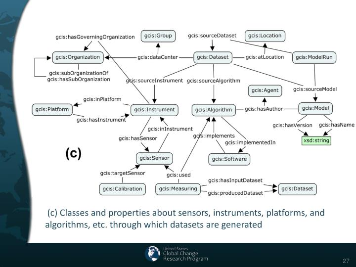 (c) Classes and properties about sensors, instruments, platforms, and algorithms, etc. through which datasets are generated