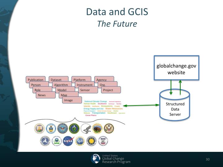 Data and GCIS