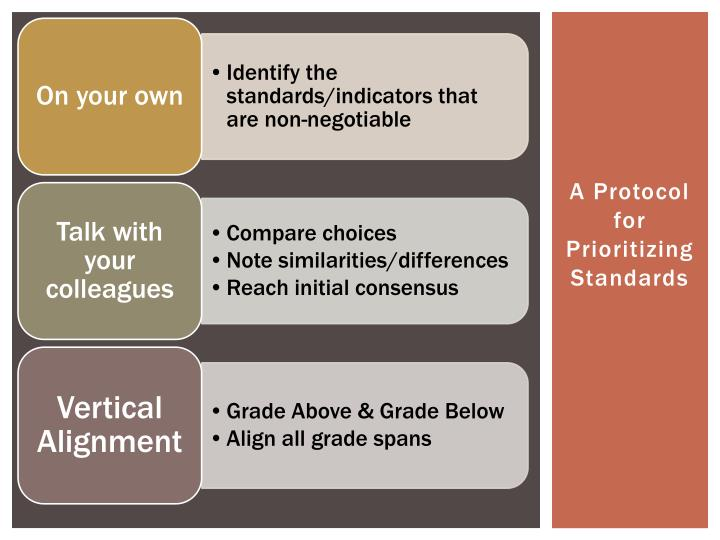 A Protocol for Prioritizing Standards