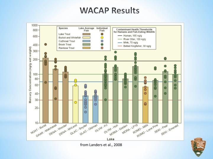 WACAP Results