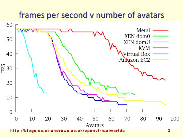 frames per second v number of avatars