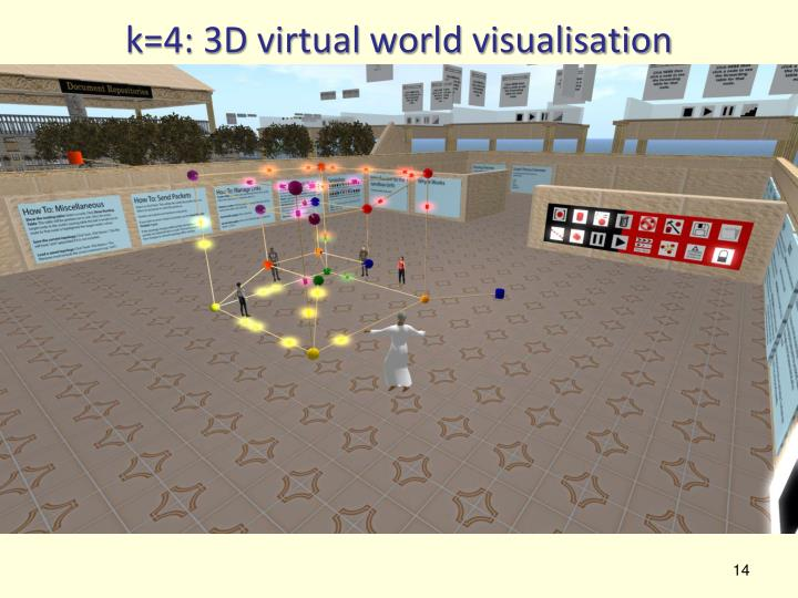 k=4: 3D virtual world visualisation