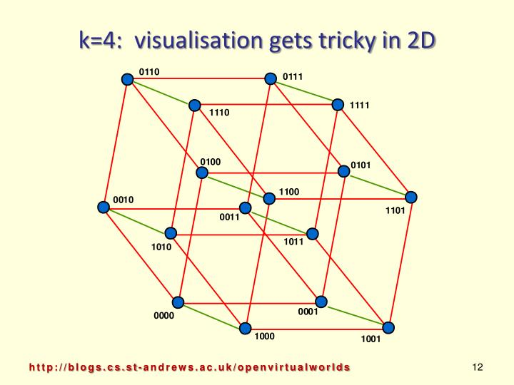 k=4:  visualisation gets tricky in 2D