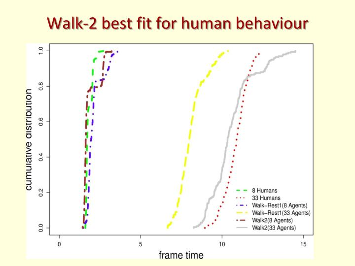 Walk-2 best fit for human