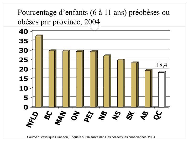 Pourcentage d'enfants (6 à 11 ans) préobèses ou obèses par province, 2004