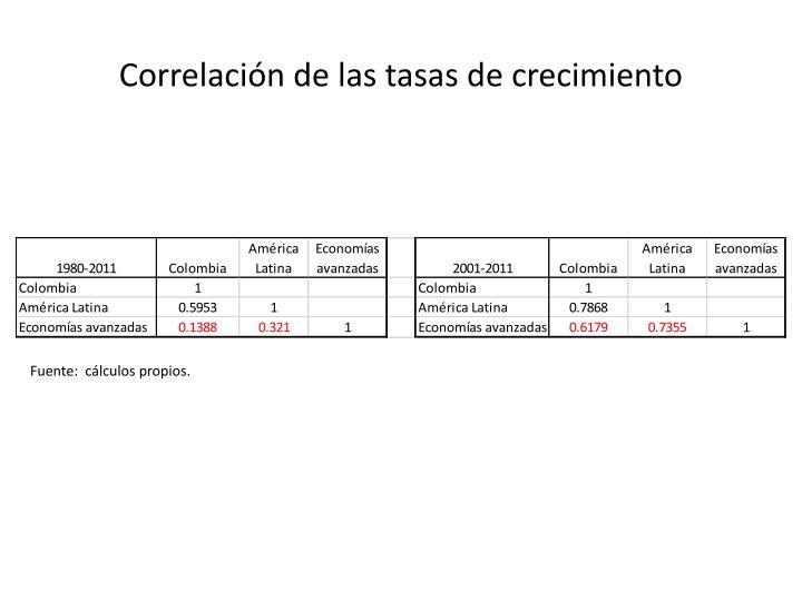 Correlación de las tasas de crecimiento