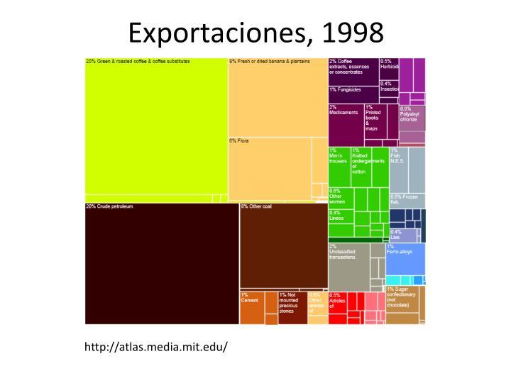 Exportaciones, 1998
