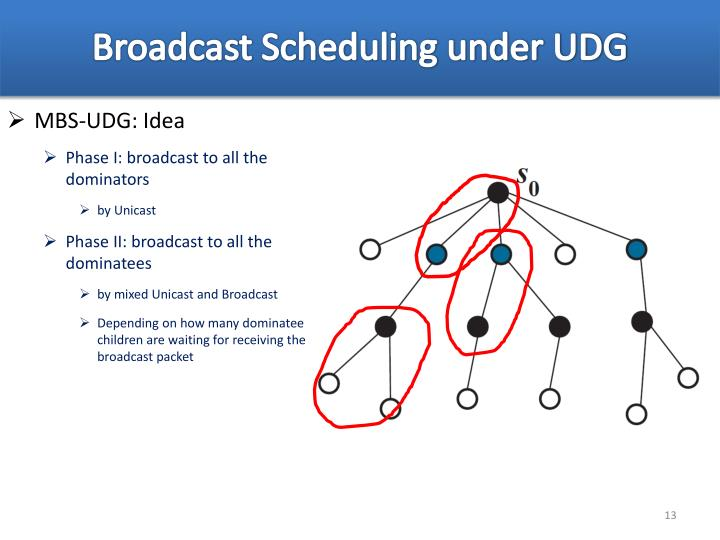 Broadcast Scheduling under UDG