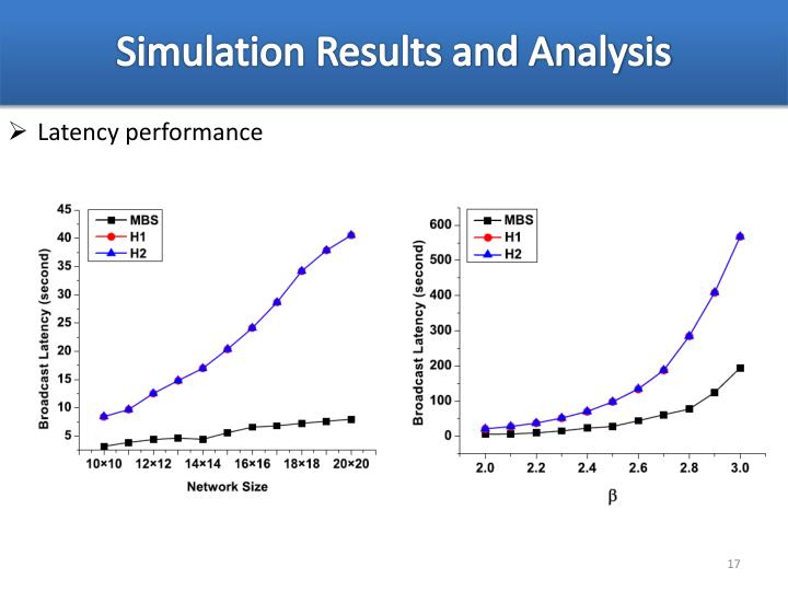 Simulation Results and Analysis