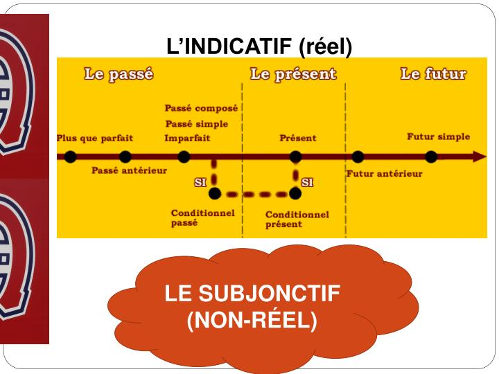 L'INDICATIF (