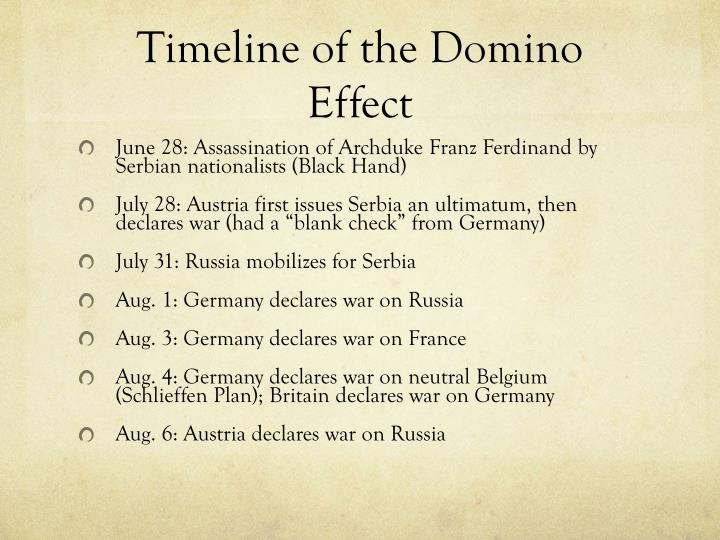 Timeline of the Domino Effect