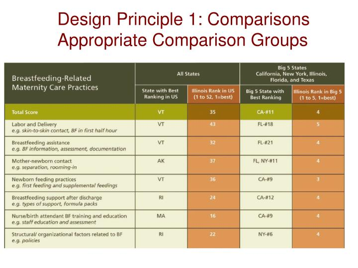 Design Principle 1: Comparisons Appropriate Comparison Groups