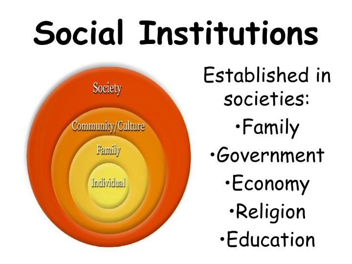 social institutions family education and religion Social institutions: family, religion, education, politics/government learn with flashcards, games, and more for free.