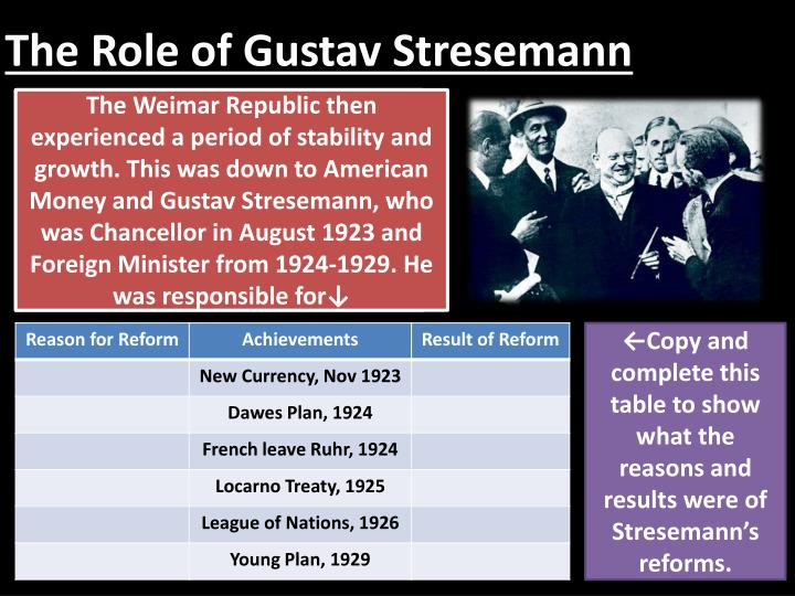 To what extent did the weimar republic recover after 1923