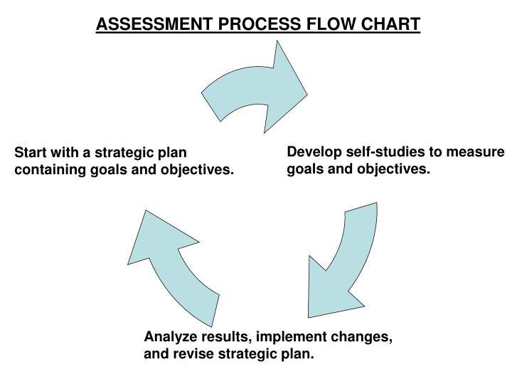 ASSESSMENT PROCESS FLOW CHART