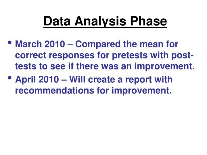 Data Analysis Phase