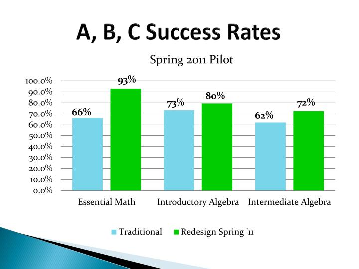 A, B, C Success Rates