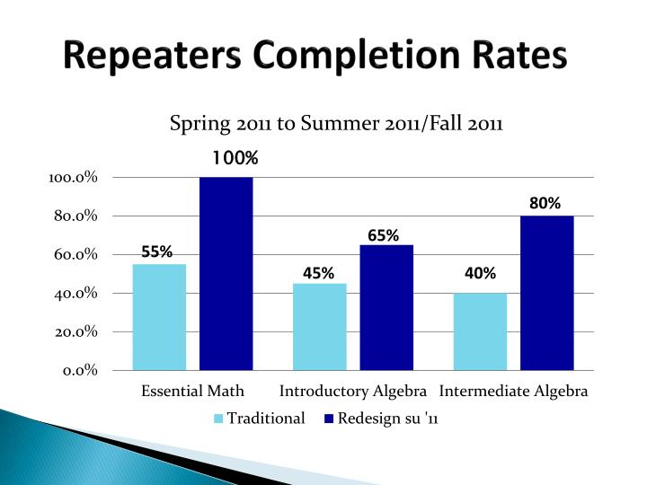 Repeaters Completion Rates