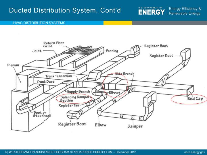 Ducted Distribution System, Cont'd