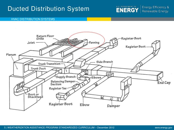 Ducted Distribution System