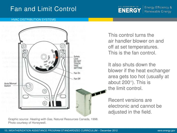 Fan and Limit Control