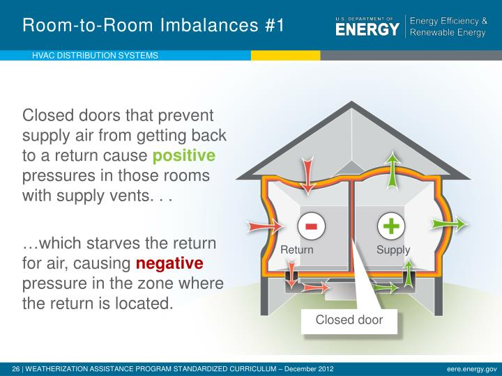 Room-to-Room Imbalances #1