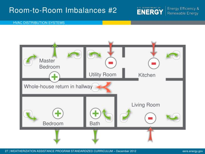 Room-to-Room Imbalances #2