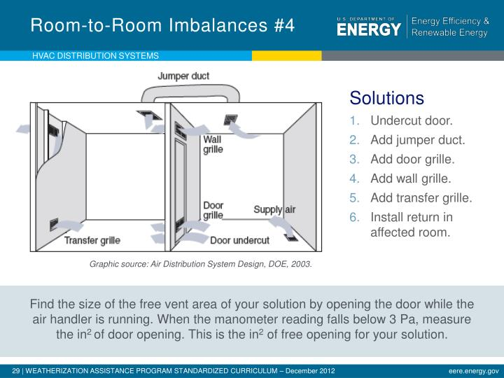 Room-to-Room Imbalances #4