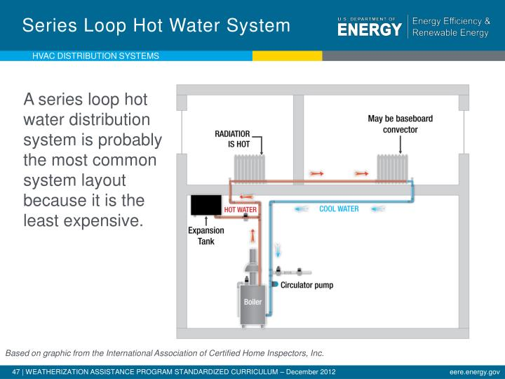 Series Loop Hot Water System