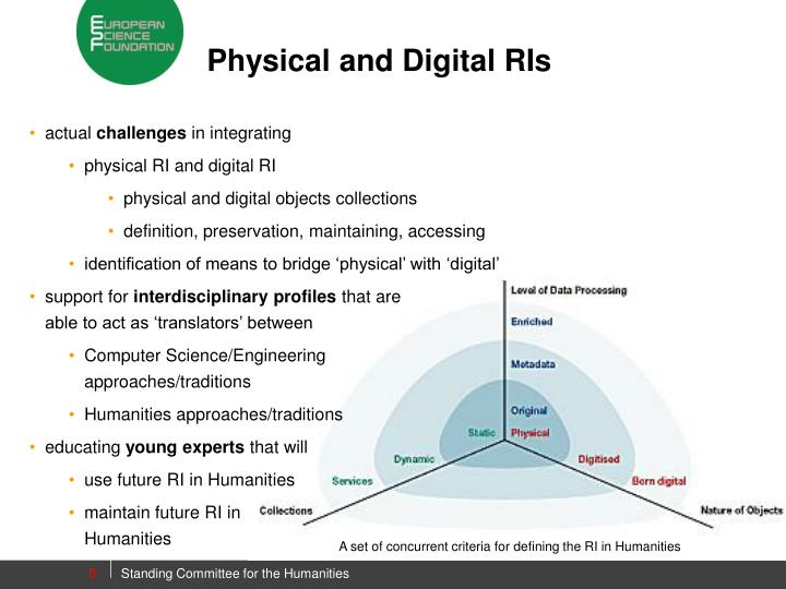 Physical and Digital RIs