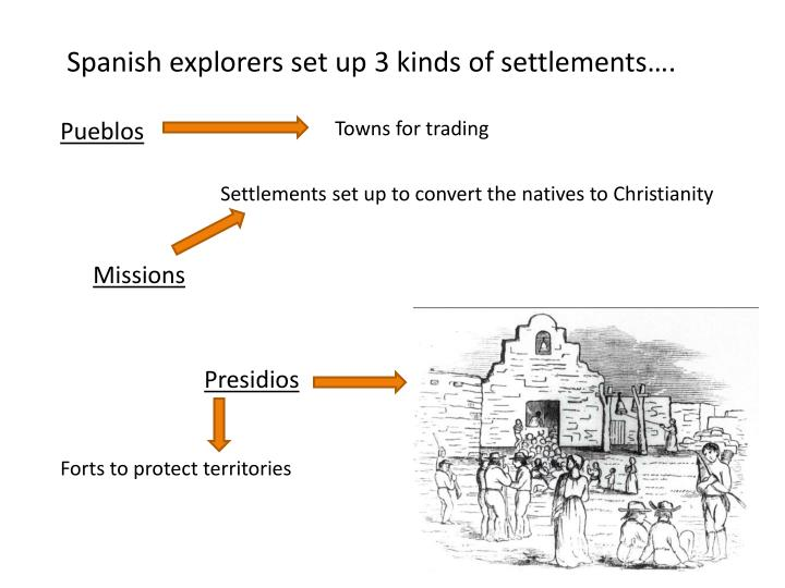 Spanish explorers set up 3 kinds of settlements….