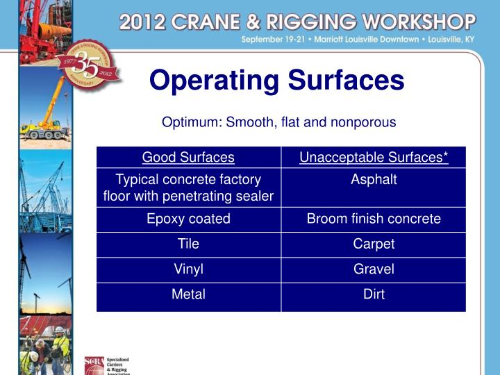 Operating Surfaces