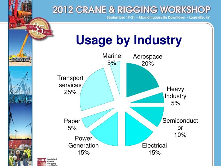 Usage by Industry