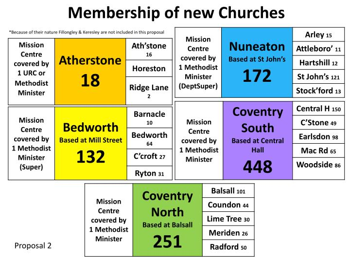Membership of new Churches
