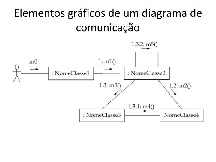 Elementos gráficos de um diagrama de comunicação