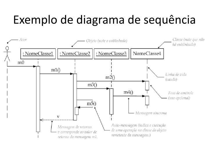 Exemplo de diagrama de