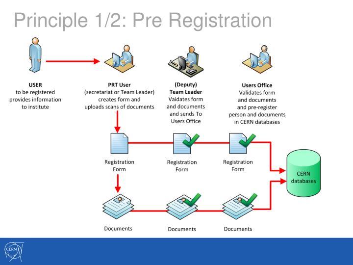 Principle 1/2: Pre Registration