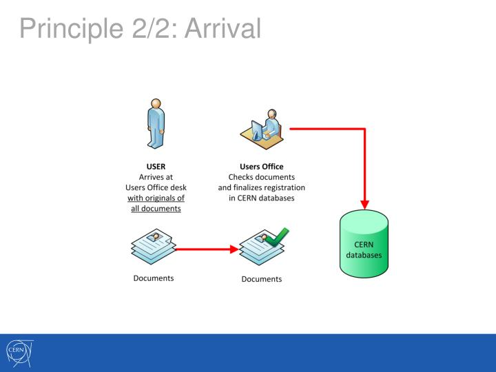 Principle 2/2: Arrival