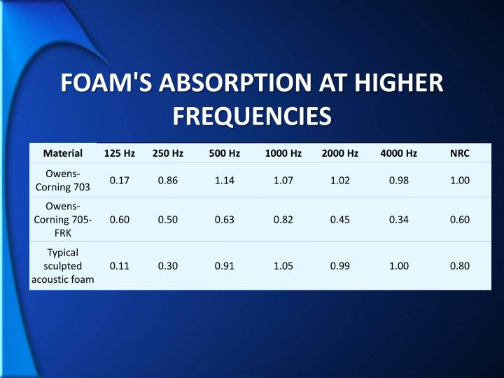 foam's absorption at higher frequencies