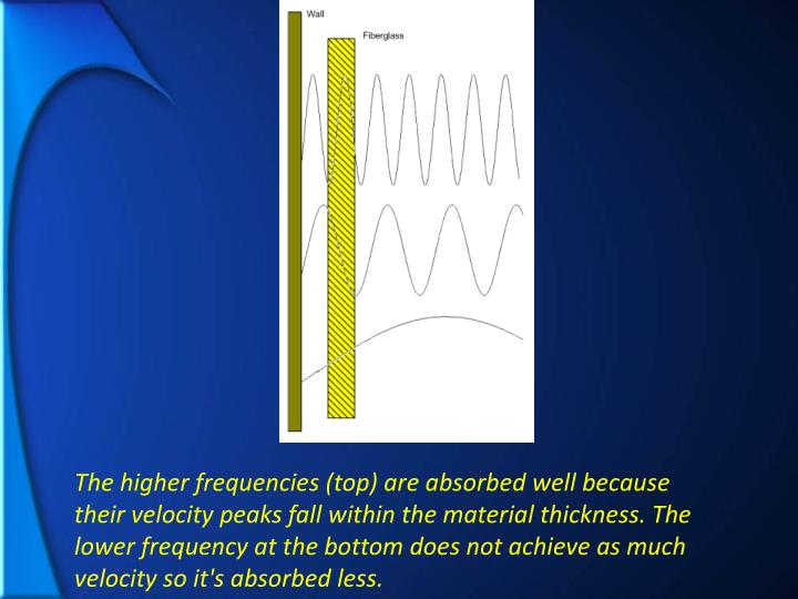 The higher frequencies (top) are absorbed well because their velocity peaks fall within the material thickness. The lower frequency at the bottom does not achieve as much velocity so it's absorbed less.
